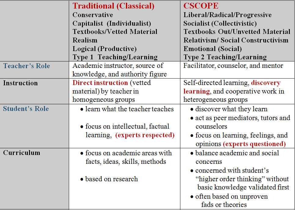traditional and progressive education